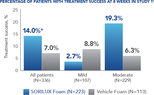 Study 1 Bar Graph Illustrates The Percentage Of Patients Treated With SORILUX Foam With Treatment Success At Week 8 Compared To Patients Treated With Vehicle Foam