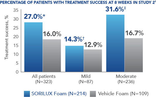 Chart showing percentage of patients who achieved treatment success at week 8 of a clinical study 2 of Sorilux foam for body psoriasis