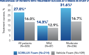 Study 2 Bar Graph Illustrates The Percentage Of Patients Treated With SORILUX Foam With Treatment Success At Week 8 Compared To Patients Treated With Vehicle Foam